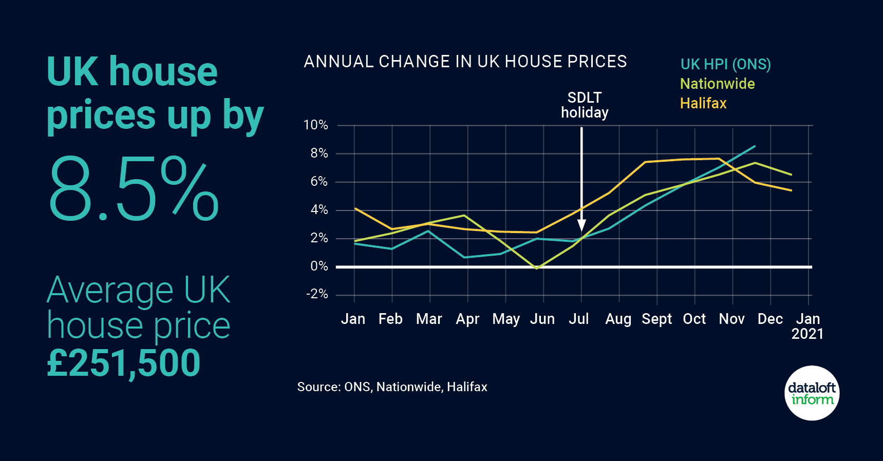 Average house price now over £250,000